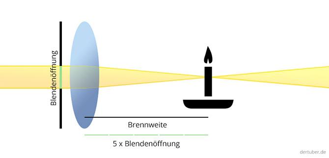Blende Brennweite - Der Tuber