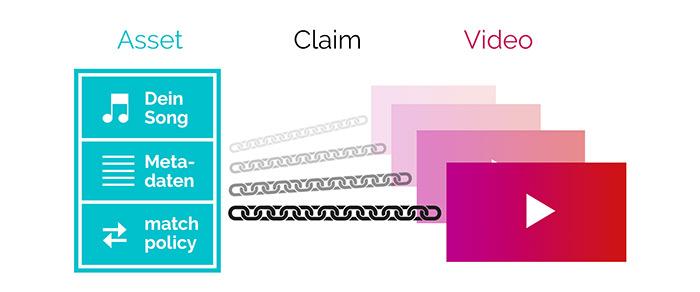 Wie funktioniert Content ID - Der Tuber